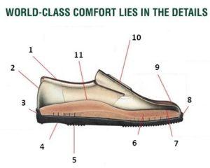 finn-comfort-details-numbered